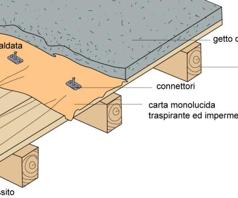 Consolidamento Solai In Legno.Consolidamento Dei Solai In Legno Complesso Di Campo Manin Venezia